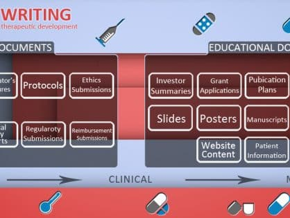 Benefits of Outsourcing Medical Writing