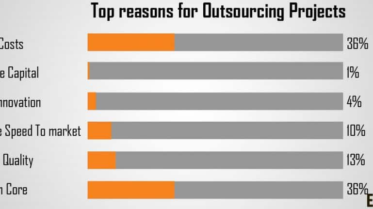 What To Look For While Outsourcing Data Entry Projects?